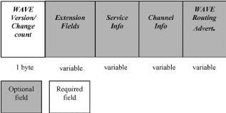 Service Advertisement Wave Service Advertisement Format Download Scientific Diagram