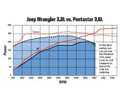 jeep wrangler jk first drive four wheeler magazine 2012 jeep wrangler 3 6 dyno graph photo 33718694