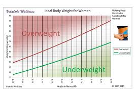 Ibw Chart Female Ideal Weight Chart Male By Age Female