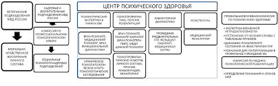 Systematization of interaction areas of psychiatrists and medical  psychologists of the Ministry of Internal Affairs | Sidorenko