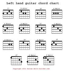 D Major Guitar Chord Chart D Chord Guitar Left Hand Guitar Chord Chart