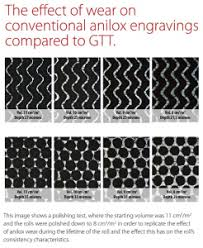 Anilox Archives Flexoglobal Blog