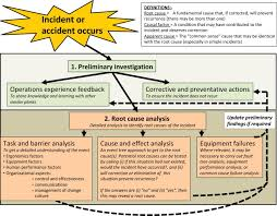 Accidents And Incident An Overview Sciencedirect Topics