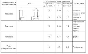 Реферат Монтаж строительных конструкций ru 3 Грузозахватные приспособления