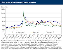 Thai Sugar Price Chart Usda Ers Chart Detail