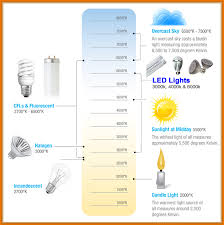Led Lamp Color Temperature Chart Led Color Temperature Scale Led Solutions