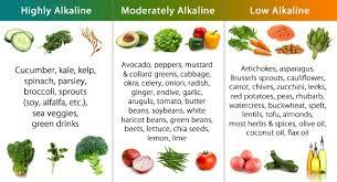 Pral Alkaline Chart Acid Alkaline Food Chart Iheartfitness Personal Training