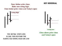 Reversal Bars And Continuation Bars