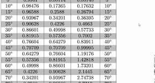 Sin Cos Tan Chart Trigonometric Ratios Sin Cos Tan