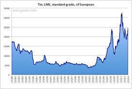 Tin Price Chart History Price Of Tin 1980 2010