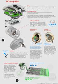 electric car motor diagram. How An Electric Car Works Diagram Drive System Motor R
