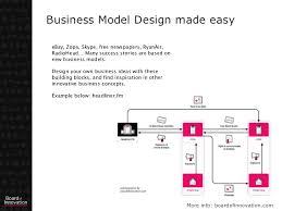 Revenue Model Template Business Model Template Design With 16 Blocks By Boardofinno