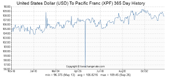 Xpf To Usd Chart United States Dollar Usd To Pacific Franc Xpf On 12 Oct