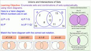 Venn Diagram And Set Notation Union And Intersection Of Sets Mr Mathematics Com