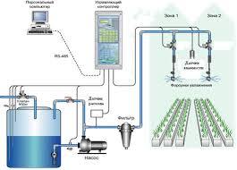 Курсовая работа Автоматизированная система управления климатом в  Рисунок 2 1 Мнемосхема АСУТП