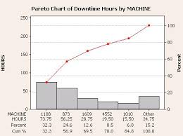 Pareto Chart Analysis Example Pareto Diagram