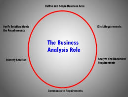if you are a business analyst ba roles and responsibilities