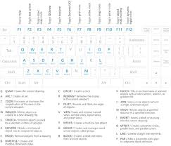 Autocad Keyboard Commands Shortcuts Guide Autodesk