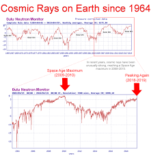 Solar Cycle Chart Solar Cycle 24 April Update Elliott Wave 5 0