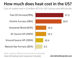 Heating Fuel Cost Comparison Chart Heating Cost Comparison Oil Vs Gas Vs Electric Prices