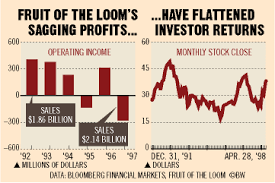 Fruit Of The Loom Stock Chart Fruit Of The Loom A Killing In The Caymans Bloomberg