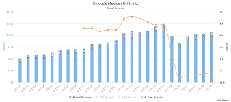 Chipotle Chart Chipotle Mexican Grill Inc Nyse Cmg Stock Prospects In 3
