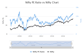 Nifty Pe Ratio Chart 2018 Vfmdirect In Nifty Pe Ratio Chart