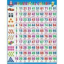 Number Digit Chart Size 18x23 And 22x28 Id 15516193648