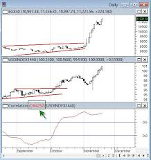 Egx30 Is 84 Correlated To Usd Index Charts 17 November