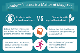 Fixed Vs Growth Mindset Chart The Growth Mind Set How Intelligence Can Change And Grow