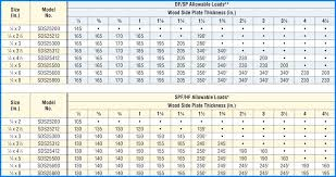 Lag Screw Pilot Hole Size Chart Woodworking
