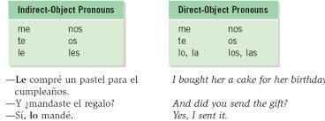 Direct And Indirect Objects Chart Www Bedowntowndaytona Com