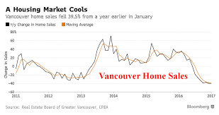 Vancouver House Price Chart 2016 Vancouver Home Sales Crash 40 As Toronto Home Prices Soar