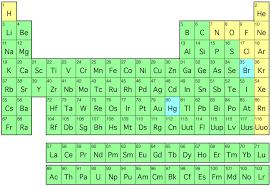 periodic table | Math Jokes 4 Mathy Folks