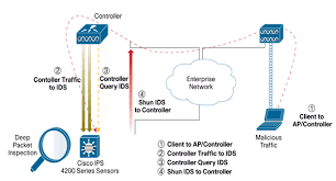 wireless lan controller and ips integration guide cisco wlc ips integration guide 2 gif