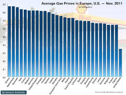 Gas Prices Usa Chart Chart Of The Day Gas Prices In Europe Vs Usa American