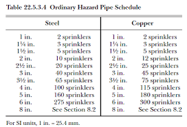 Sprinkler Pipe Schedule Chart 71 Faithful Fire Sprinkler Pipe Sizing Chart Nfpa
