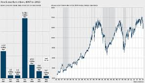 After Market Stock Charts Thirty Years Of Stock Market Crashes And The Signs They