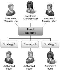 Master Feeder Structure Chart Hedge Funds Interactive Brokers