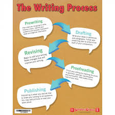 Topic Chart For Writing The Writing Process Double Sided English And French Chart