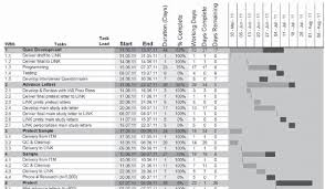 1 Example Gantt Chart Using Ms Project Software Filter