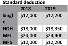 Key Retirement And Tax Numbers For 2019 Atlanta Financial