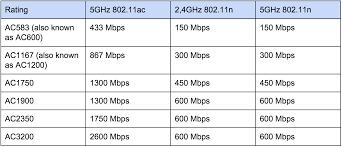 Wi Fi Standards 802 11a B G N Ac Homenet Howto