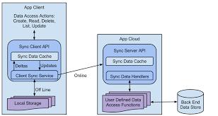 Data Sync Data Sync Framework