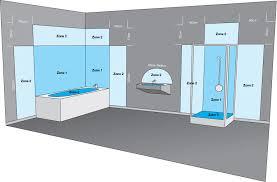bathroom lighting zones infographic