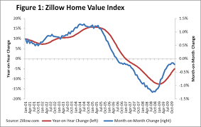 Zillow Chart Zillow Q4 Reports Recovery Of Home Values Slowing Some