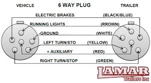 utility trailer wiring diagram trailer electrical support 6 pin way trailer plug diagram