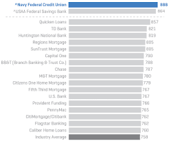 Navy Federal Military Pay Chart 2019 Navy Fcu Report J D Power