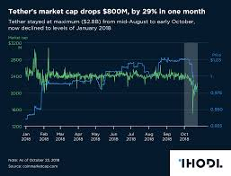 Chart Of The Day Tethers Market Cap Drops 800m By 29 In