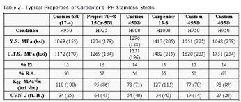 Carpenter Custom 465 Stainless Sees Increased Use In A